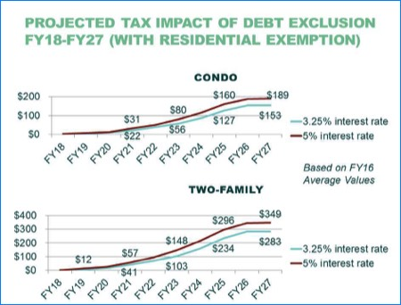 Chart: Projected tax impact of debt exclusion FY18-FY27 with residential exemption