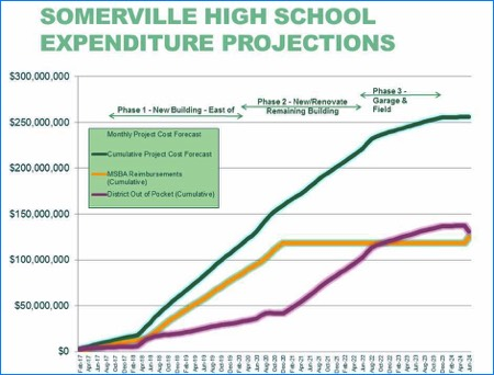Chart: Somerville High School Expenditure Projections
