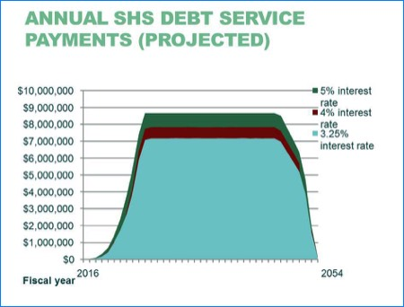 Chart: Annual SHS Debt Service Payments (Projected)